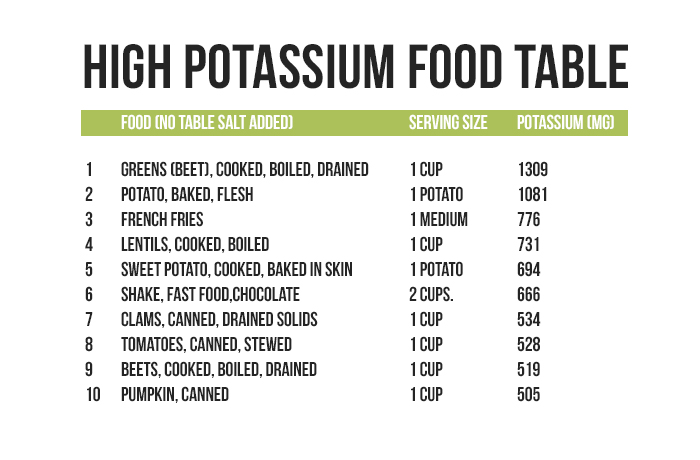 Food Items With Low Potassium