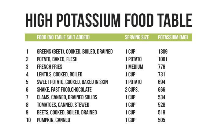 Potassium Levels In Food List